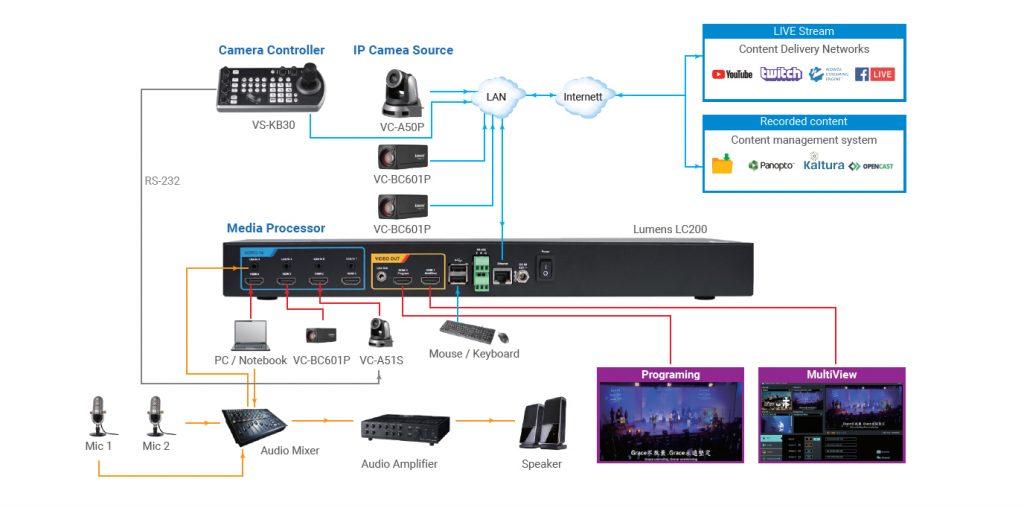Diagrama d'emissió en directe